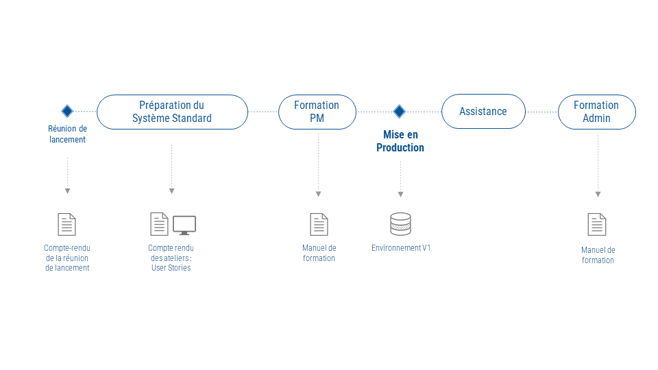 Implémentation Sciforma